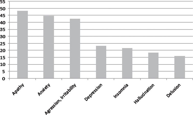 Percentage of patients according to each BPSD.
