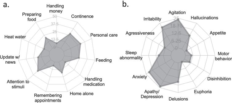 Frequency of (a) functional and (b) behavioral changes in patients with dementia during social isolation in caregivers' viewpoint.