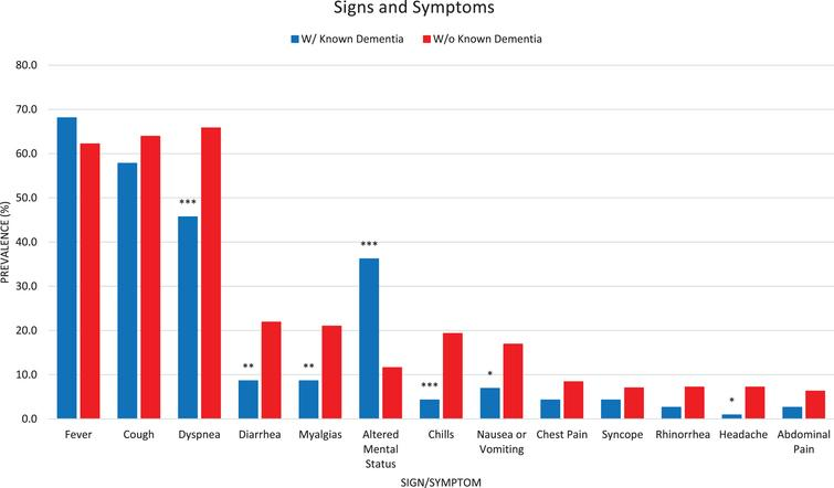 Unadjusted Bar Graph for Signs and Symptoms. Signs and symptoms with greater than 5%total prevalence are presented in a bar graph from highest to lowest prevalence in the total cohort. Patients with previously diagnosed dementia were more likely to present with delirium (altered mental status) and less likely to present with dyspnea, diarrhea, myalgias, chills, nausea/vomiting, and headache. Asterisks indicate statistical significance: ***p<0.001; **0.001<p<0.01; *0.01<p<0.05.