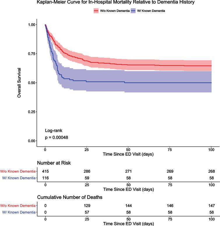 Kaplan-Meier Curve for In-Hospital Mortality Relative to Dementia History. Overall survival for patients with dementia and those with no known history of dementia are presented in an unadjusted Kaplan-Meier curve. Shading indicates 95%confidence intervals. Discharged alive patients were considered event-free and only censored at the maximum length of stay value in this study, which was approximately 100 days. Patients with dementia died earlier in their hospital course and had significantly lower overall survival than patients with no known history of dementia.