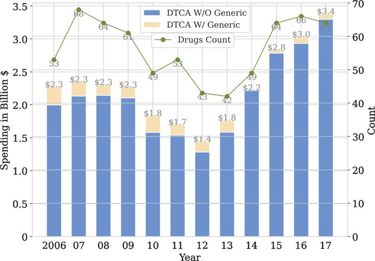 Direct-to-consumer televised advertising spending, 2006–2017. †† Graph shows total direct-to-consumer televised ad spending for drugs with and without generic competitors, along with total number of advertised drugs during the study period. By including the drug count, we show that overall spending has increased due to greater spending per drug, rather than a greater number of advertised drugs.