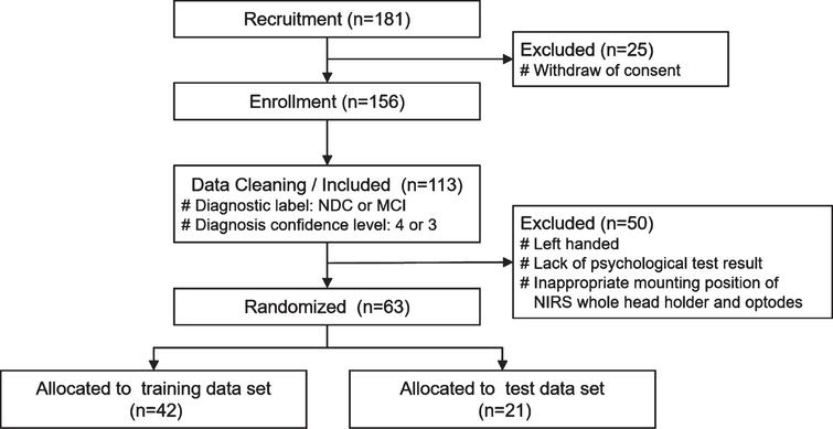 Flowchart representing the study participants and data cleaning. 181 healthy volunteers, outpatients and their partners aged between 60 and 80 years were recruited and diagnosed in the Memory Clinic. After fNIRS measurement of enrolled 156 participants, 63 subject data were selected according to the inclusion and exclusion criteria, and randomly assigned in a ratio of 2:1 to two data sets as follows: 42 to the training data set and 21 to the test data set. MCI, mild cognitive impairment; NDC, non-dementia control.
