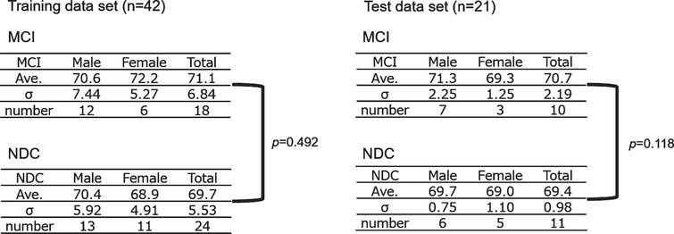 Subject allocation. The gender and age in the MCI and NDC group were shown. Neither the training data set nor the test data set showed a significant difference in age between the MCI and NDC groups. MCI, mild cognitive impairment; NDC, non-dementia controls; Ave., average age.