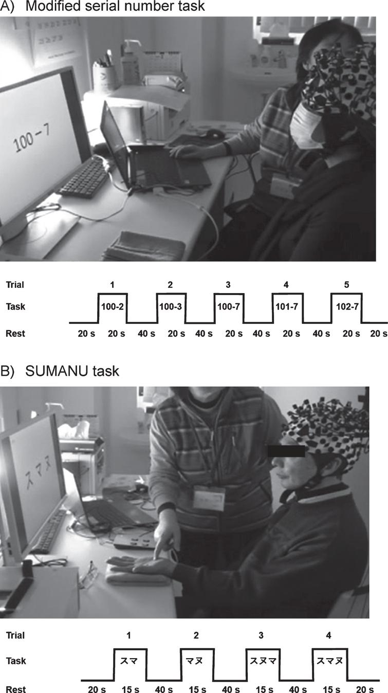 """Functional near-infrared spectroscopy measurement tasks. A) Modified serial number task: A total five continuous subtraction questions were presented on the monitor. The participants watched the questions on the monitor to recognize a subtraction problem and calculated the answer while looking at the problem. They remembered the difference from the last problem and did the next equation. During a 40s rest interval in between each task, participants were asked to pronounce meaningless vowels (a, i, u, e, o) to determine the utterance-associated signal components in the baseline signal. B) SUMANU task: The participants closed their eyes and the instructor drew the Japanese katakana characters """"(SU),"""" """"(MA),"""" and """"(NU)"""" on the palm of the participant's left hand within 15s. The participants remembered the linguistic characters with similar shapes drawn on the left palm with their eyes closed. Then, they recalled the letters at the end of the task period. The task was performed four times after 20s resting intervals with two instances involving two-character drawings and two instances involving three-character drawings."""