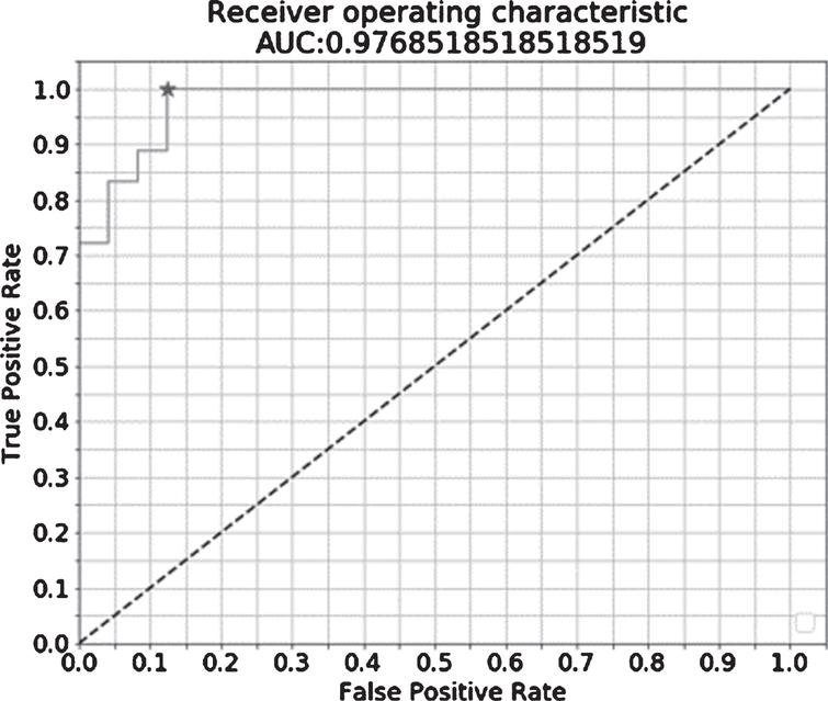Receiver operating characteristic analysis of regression model between non-dementia controls and patients with mild cognitive impairment. After a ridge regression analysis of training data with the feature quantities of cerebral hemodynamic change related to two tasks as the explanatory variable and NDC=0/MCI=1 as the objective variable, the false positive rate on the horizontal axis and the true positive rate on the vertical axis was plotted. The result was AUC 0.977 and cut-off 0.417. AUC, area under the curve.