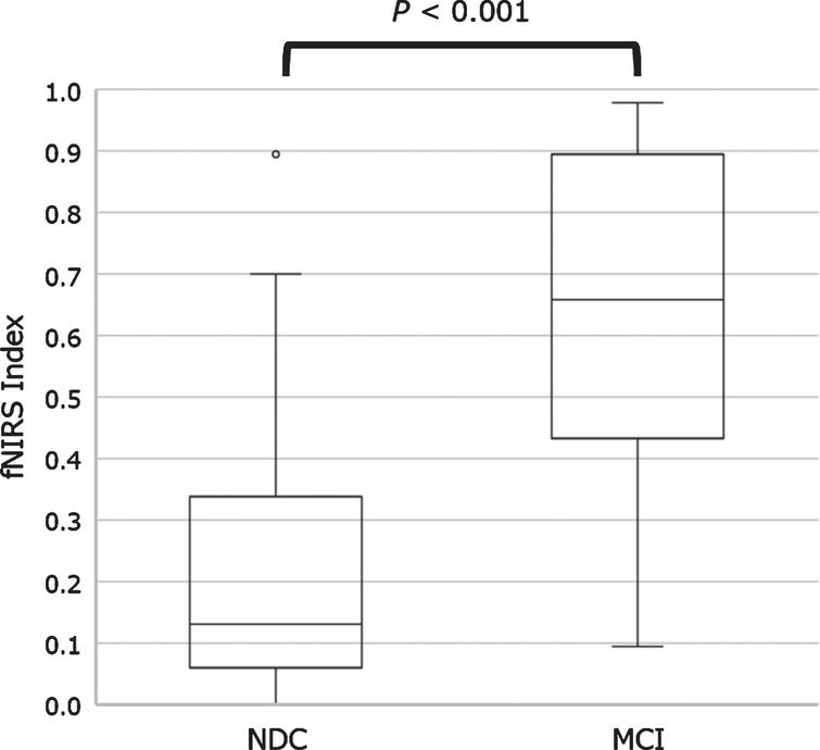 Boxplot representing functional near-infrared spectroscopy index values between NDC and patients with MCI. The fNIRS index was calculated as a numerical value from 0 to 1 through regression analysis. Boxplot of fNIRS index showed a significant difference in the NDC and MCI groups. MCI, mild cognitive impairment; NDC, non-dementia controls.