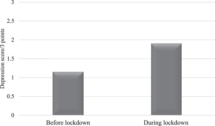 Mean scores of depression in AD patients before and during the lockdown.