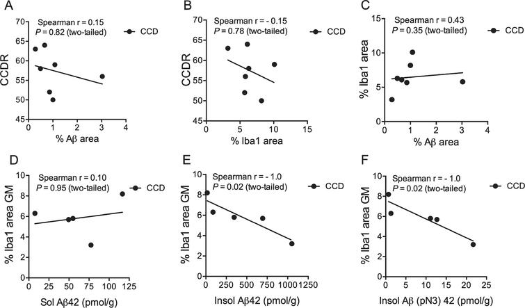 Microglial response correlates with insoluble Aβ42 and Aβ(N3pE)-42. A-C) Correlation analysis showed no correlation between the CCDR score for CCD dogs and the %Aβ area (A), or the %Iba1 area (B). Neither did the %Iba1 area correlate with the %Aβ area (C). D-F) No correlation was observed when comparing %Iba1 area in grey matter with soluble Aβ42 (D), but the %Iba1 area in grey matter correlated with the insoluble Aβ42 level (E) and Aβ(pN3)42 (F). p=0.02, both datasets, Spearman.