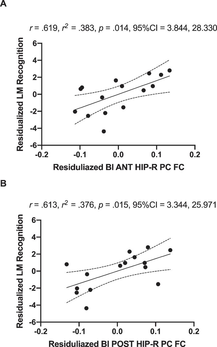 Positive associations of residualized changes in anterior hippocampal-FC (anterior hippocampus and right posterior cingulate; Fig. 2A) and residualized changes in logical memory recognition performance in MCI individuals (A). There was also a positive correlation between of residualized changes in posterior hippocampal-FC (posterior hippocampus and right posterior cingulate; Fig. 2B) and residualized changes in logical memory recognition performance in MCI individuals (B). Dotted curves indicate confidence interval around the mean. CI, 95%confidence interval; BI, bilateral; ANT, anterior; POST, posterior; HIP, hippocampal; R, right; PC, posterior cingulate.