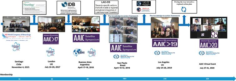 The LAC-CD timeline illustrates the growth of the consortium over the last five years. The consortium membership, regional representativeness, and its appeal to international organizations (i.e., GBHI, Alzheimer's Association) have all grown steadily from its outset. Its evidence-based agenda started by characterizing challenges and opportunities in the region. Such knowledge has supported successful large grant applications and has informed a new action framework that aims to transform the dementia landscape in LAC. Modified and reproduced with permission from [1].