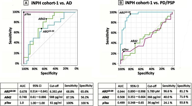 AUROC analysis in study 1. AUROC analysis of AβO10–20 levels (blue), Aβ42 levels (green), and pTau levels (purple) as tools for differentiating groups. A) AβO10–20 levels differentiated members of iNPH cohort-1 from members of the AD groups with an AUC value of 0.678. B) AβO10–20 levels differentiated members of the iNPH cohort-1 from members of the PD and PSP groups with an AUC value of 0.944. AD, Alzheimer's disease; AUC, area under the curve; Aβ42, amyloid beta 42; AβO10–20, amyloid-β oligomer10–20; CI, confidence interval; iNPH, idiopathic normal pressure hydrocephalus; PD, Parkinson's disease; PSP, progressive supranuclear palsy; pTau, phosphorylated tau.
