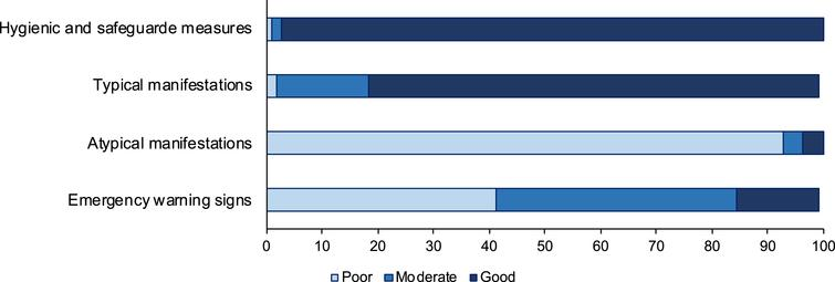 Awareness of respondents about how to prevent SARS-CoV-2 infection and recognize COVID-19.