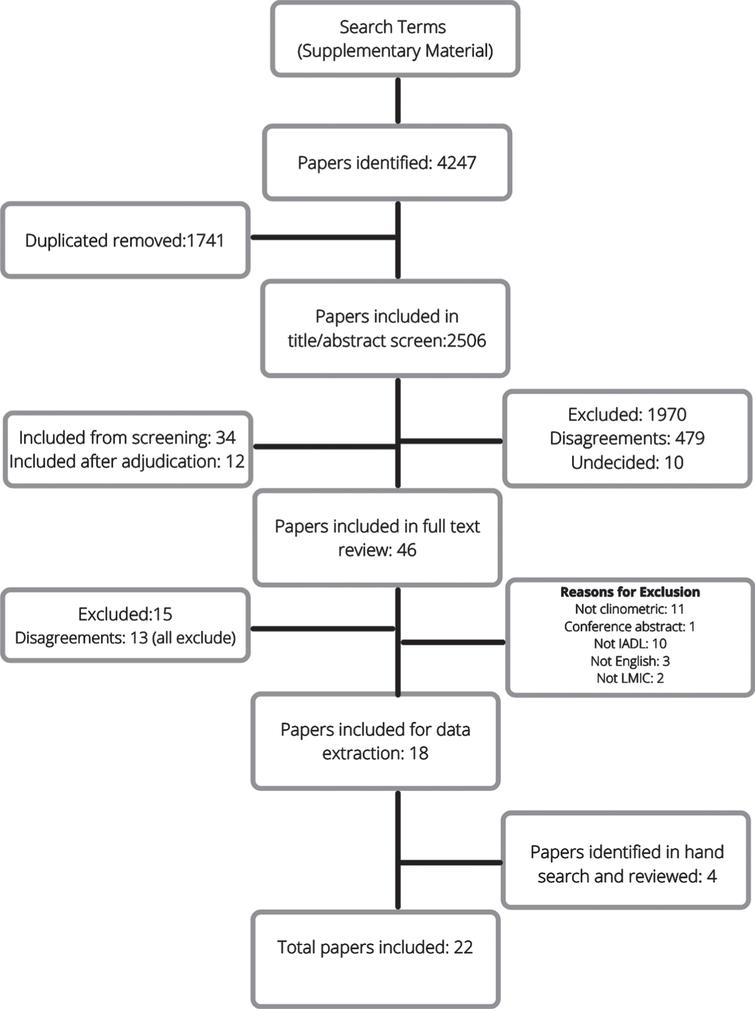 Flowchart of the screening and eligibility evaluation for studies included in the review.