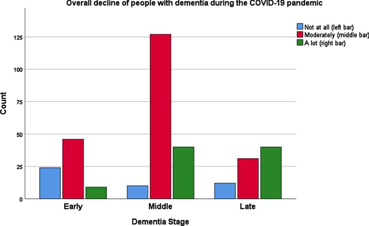 Overall decline of people suffering from dementia during the COVID-19 pandemic, in three different stages of dementia.
