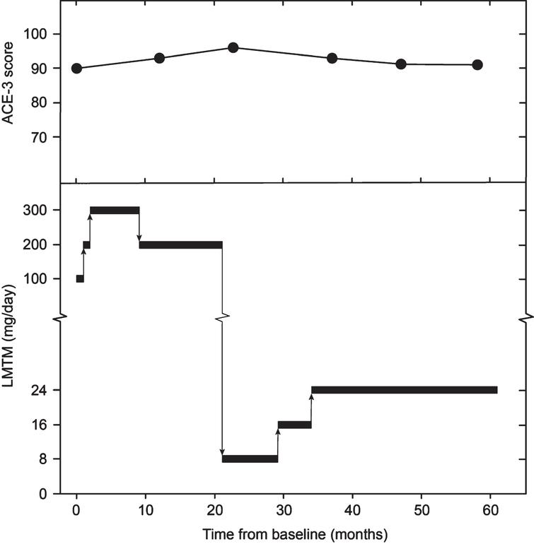 Dosing of LMTM administered to subject and progression of ACE-3 score.