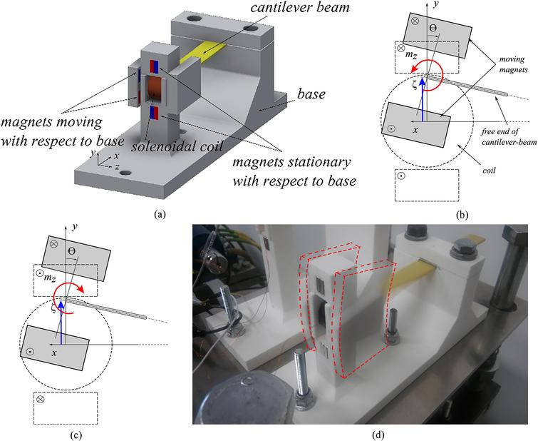 Harvesters considered: a) CAD drawing of entire configuration, b)–c) illustration of complex motion for system with hardening and softening action of the magnetic force, respectively; circled markers denote the magnetization vector senses going forth (∙) and back (x) the xy plane, d) photograph of laboratory system operating at resonance – dashed lines bound blurred region of image illustrating complex motion of the vibrating element.