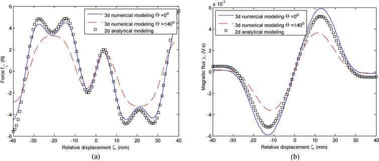 Comparison of electromagnetic quantities calculated using different models (SU harvester).