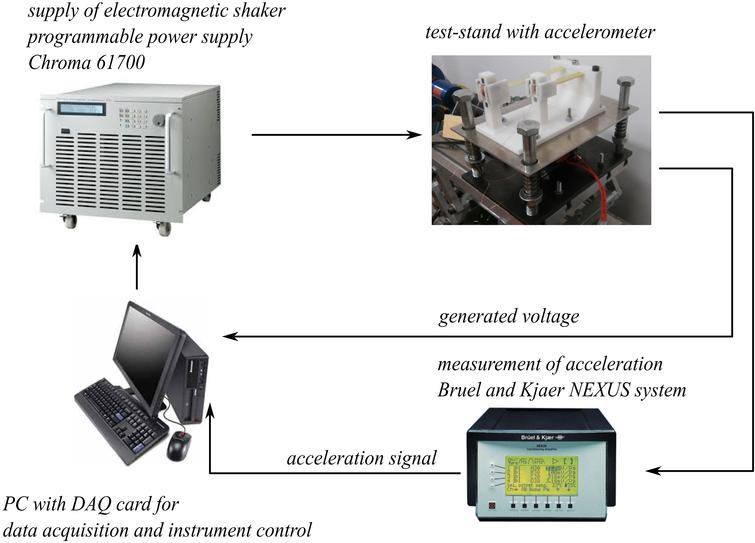 Diagram of laboratory test test-stand for measurement of frequency characteristics.