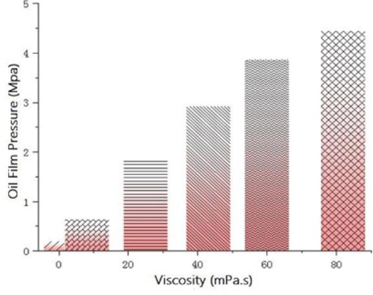 Oil film pressure distribution at different viscosities.