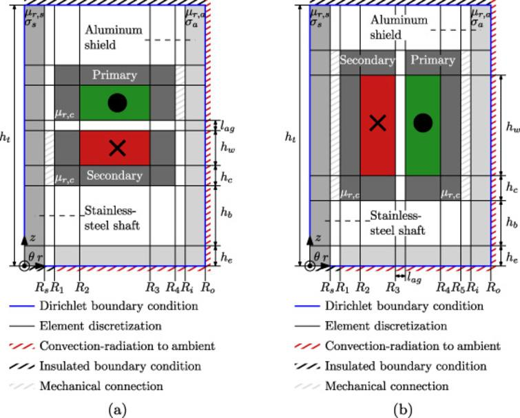 Investigated transformer topologies including aluminum shield, stainless-steel shaft, element discretization, material properties, geometrical parameters, and boundary conditions (magnetic and thermal). The direction of power transfer is either in (a) the axial, or (b) the radial direction.