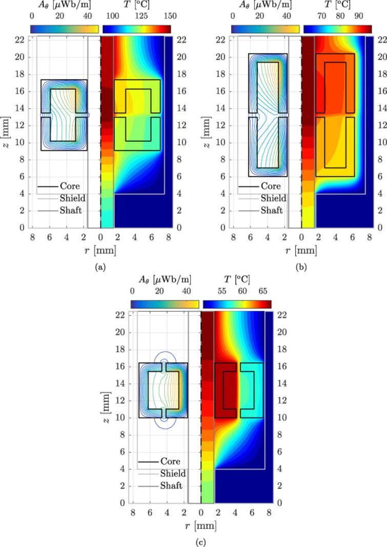 Contour plots of the magnetic vector potential and temperature distribution in the domain including indication of the geometry: (a) benchmark, (b) axial, and (c) radial design.
