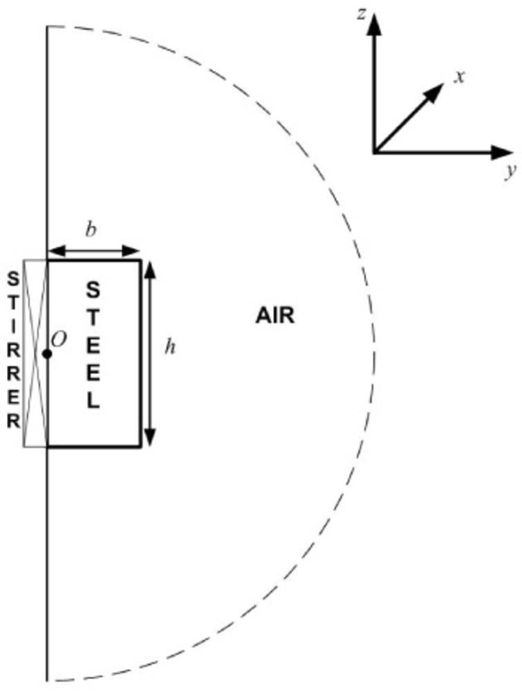 Cross-section in the y-z plane of Fig. 1, showing the stirrer, steel and air. O denotes the origin of the coordinates.