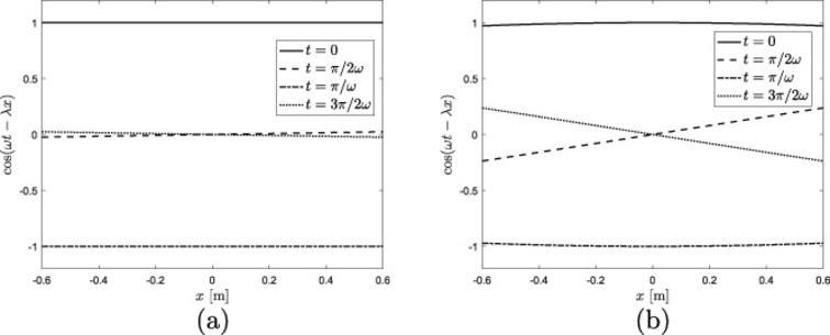 cos(𝜔t −𝜆x) vs. x for: (a) 𝜆 =0.01∕b; (b) 𝜆 =0.1∕b.