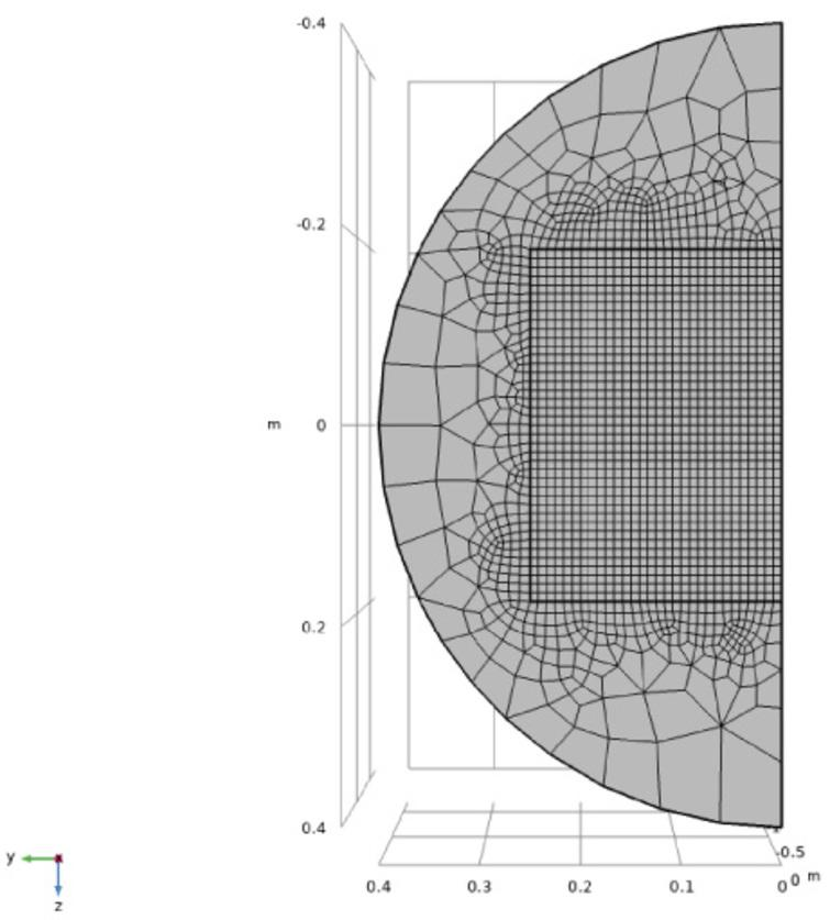 A cross-section in the y-z plane of the mesh used for three-dimensional computations.