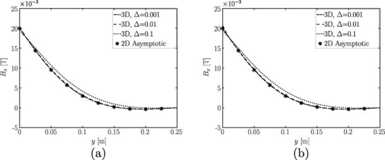 The x-component of magnetic flux density vector, Bx, vs. distance from the stirrer, y, for z = 0 m, t = 0.06 s, x = −0.6 m, for 𝛥 = 0.001, 0.01, 0.1, as obtained from full 3D computations and the asymptotic solution for: (a) 𝛼 = B0, 𝛽 = 0; (b) 𝛼 = B0,  𝛽 = B0.