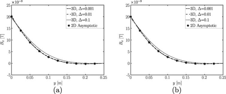 The x-component of magnetic flux density vector, Bx, vs. distance from the stirrer, y, for z = 0.0875 m, t = 0.06 s, x = −0.6 m, for 𝛥 = 0.001, 0.01, 0.1, as obtained from full 3D computations and the asymptotic solution for: (a) 𝛼 = B0, 𝛽 = 0;  (b) 𝛼 = B0, 𝛽 = B0.