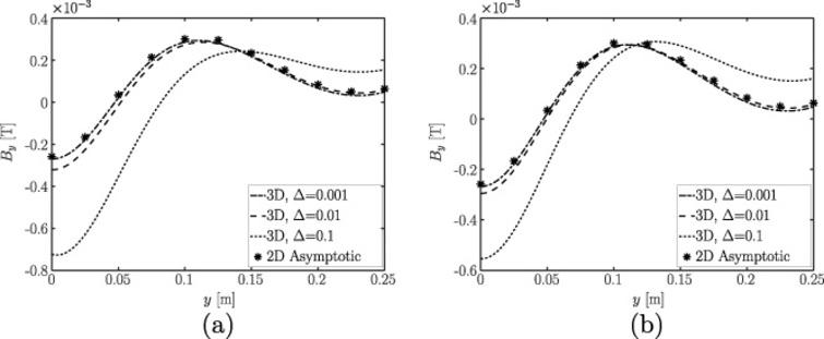 The y-component of magnetic flux density vector, By, vs. distance from the stirrer, y, for z = 0.0875 m, t = 0.06 s, x = −0.6 m, for 𝛥 = 0.001, 0.01, 0.1, as obtained from full 3D computations and the asymptotic solution for: (a) 𝛼 = 0, 𝛽 = B0;  (b) 𝛼 = B0, 𝛽 = B0.
