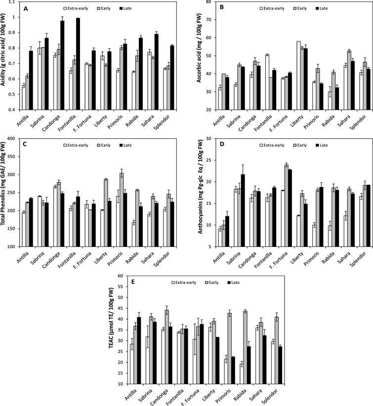 Fruit content of citric acid (A), ascorbic acid (B), total phenolics (C), anthocyanins (D) and fruit antioxidant capacity (TEAC; E) of the 10 strawberry cultivars during the 2014 cropping-season. Fruits were analyzed at the three harvest times (Extra-early: 19th February; Early: 21st March; Late: 9th April).