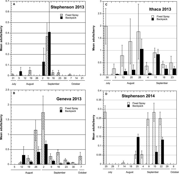 Time course of mean numbers (±SEM) of Spotted Wing Drosophila adults emerging from individual samples of berries held under laboratory conditions to assess infestation levels after treatment using either fixed-spray or backpack pesticide applications in commercial and research high tunnel sites, NY 2013-2014.