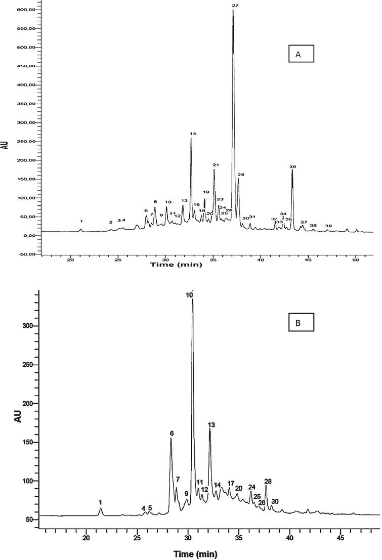 Chromatograms for strawberry cv. Camarosa. A) HPLC-DAD chromatogram obtained at 280nm. B) HPLC-FD chromatogram. Peaks numbers refer to Table 1.
