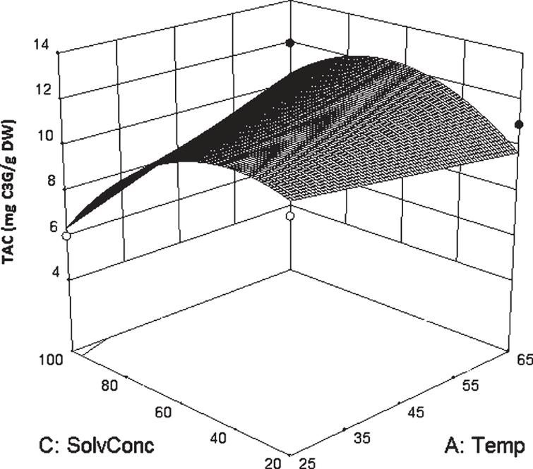 Surface plot of TAC vs. solvent concentration and temperature. In this graphic representation, the other two factors were kept constant at their center point (time 11.5 minutes and solvent to solid ratio of 30ml/g).