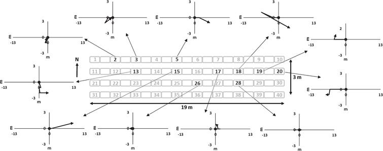 Plots illustrating movement of 11 RFID tagged vine weevils on four rows each of 19 strawberry grow-bags. Each weevil was recorded as healthy and still tagged after 35 days. Black numbers indicate the approximate start positions of each of the 11 weevils within the crop area and grey numbers indicate the approximate start positions of RFID tagged weevils, which had either died, the tag had become detached or the weevil and/or tag had left the crop area during the experimental period. The arrow in each plot indicates the direction and distance (m) travelled by each weevil relative to the start position.