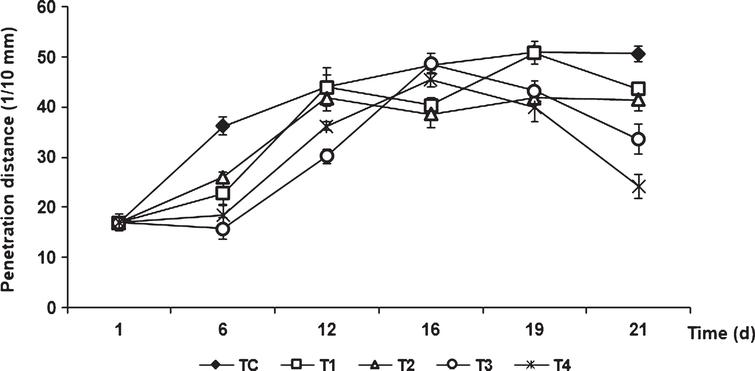 Changes in the firmness of tomatoes during storage of uncoated fruits (TC) and fruits coated with chitosan and olive oil at different concentrations. Vertical bars indicate standard deviation (n=3).