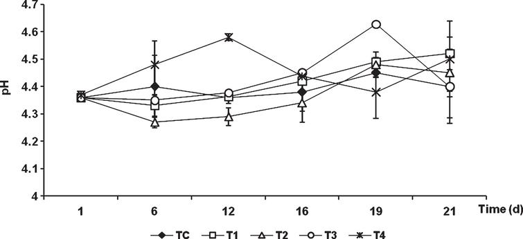 Changes in pH of tomatoes during storage of uncoated fruits (TC) and fruits coated with chitosan and olive oil at different concentrations. Vertical bars indicate standard deviation (n=3).