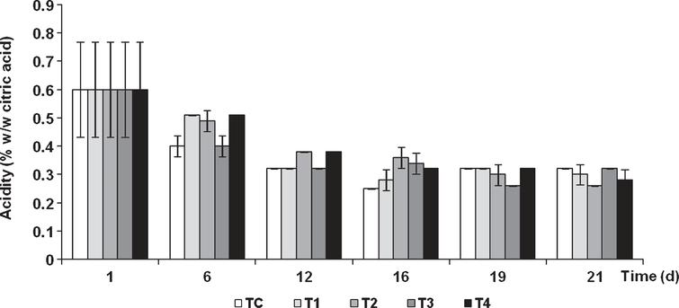 Changes in acidity of tomatoes during storage of uncoated fruits (TC) and fruits coated with chitosan and olive oil at different concentrations. Vertical bars indicate standard deviation (n=3).