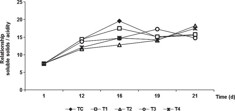 Changes in the relationship of soluble solids and acidity content of tomatoes during storage of uncoated fruits (TC) and fruits coated with chitosan and olive oil at different concentrations. Vertical bars indicate standard deviation (n=3).