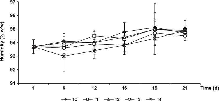 Changes in humidity content of tomatoes during storage of uncoated fruits (TC) and fruits coated with chitosan and olive oil at different concentrations. Vertical bars indicate standard deviation (n=3).