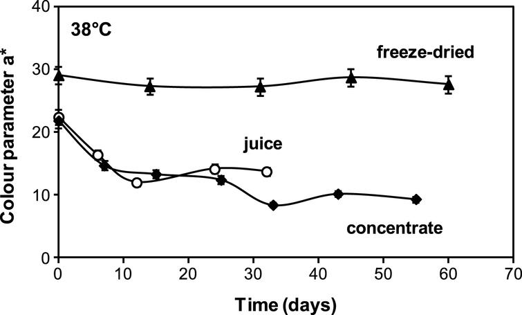 Comparison of a* (redness) colour parameter of: ▴ freeze dried encapsulated (aw=0.10), ♦ concentrate (61 °Brix) and ∘ fresh(18.7 °Brix) cherry juices stored at 38°C.