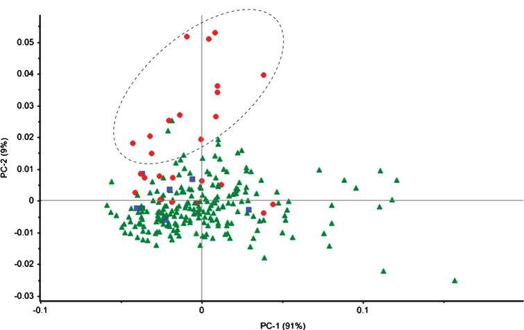 Score plot of the 245 cherry samples along principal components 1 (PC-1) and 2 (PC-2) using three variables (ORAC, DPPH, and total phenolic compound [TPC] content values). (▪) Prunus×avium, (•) P. cerasus, (▴) P. avium.