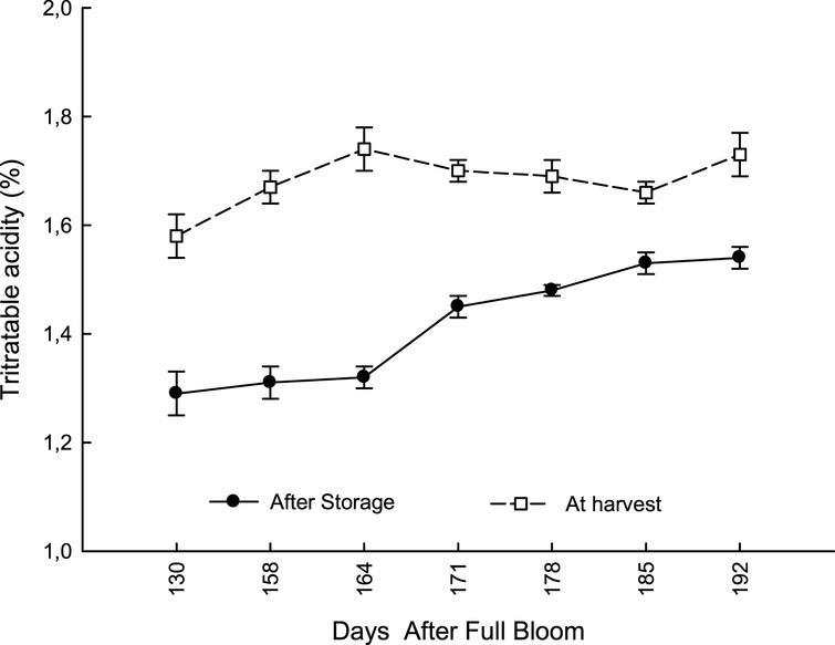 Evolution of Titratable acidity (TA) in kiwifruit from at harvest (from 130 to 192 DAFB) and after storage at 0°C and 95% RH for 120 days (data are means of 2012-2013; N=45×2).