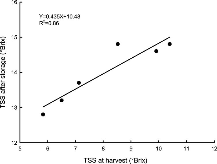 Relationship between total solid soluble content (TSS) in 'Hayward' kiwifruit, at fruit harvest time and after storage at 0°C and 95% RH for 120 days. Data are means of 2012-2013; N=45×2.