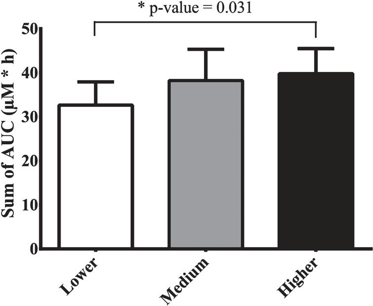Bioavailability of (poly)phenols expressed as the sum of areas under the curve (AUC) (μM*h) of 23 metabolites detected in plasma by LC-Q-TOF MS after ingestion of different intake levels of blueberry beverages. The results are presented as average ± standard error of the mean (n=9).