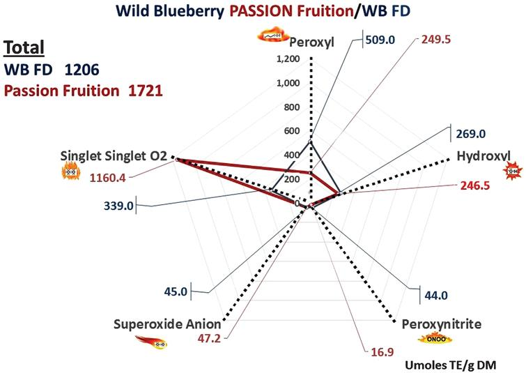 Radial plot comparison of Wild Blueberry (WB) Passion Fruition and Wild Blueberry freeze dried powder (WB FD) (2013). Antioxidant data expressed as μmole TE/g dry matter (DM). Values for each radical are indicated on the respective radial arm.