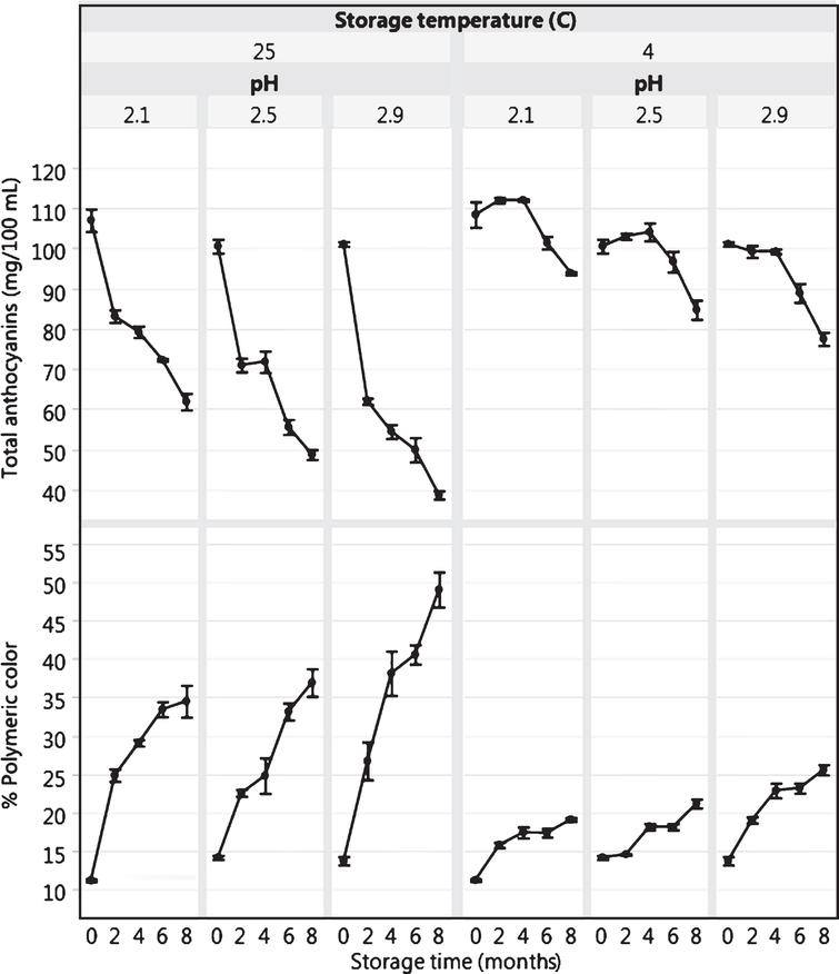 Total anthocyanin content (mg/100mL) and percent polymeric color of blueberry juice as affected by pH, storage time and temperature. Bars represent standard error of the mean (n=3).