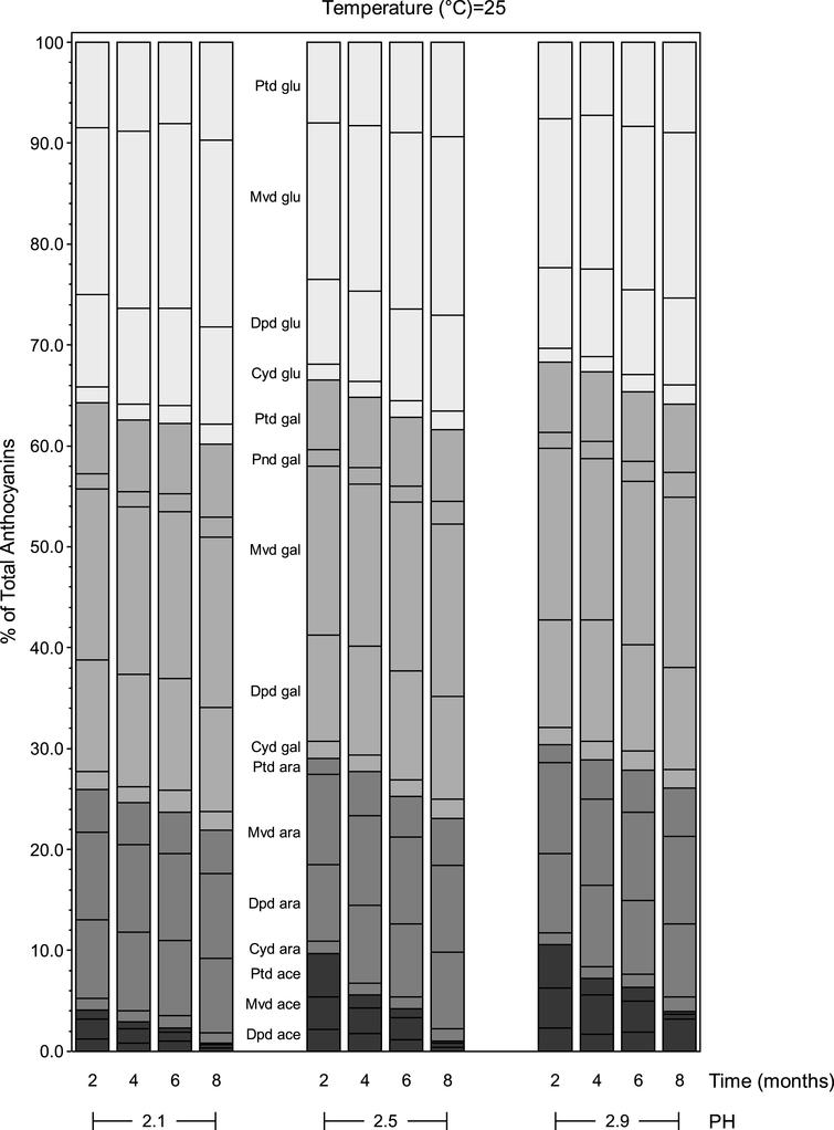 Anthocyanin composition (% of total anthocyanins) of blueberry juice over eight months of storage at 25°C as affected by pH.