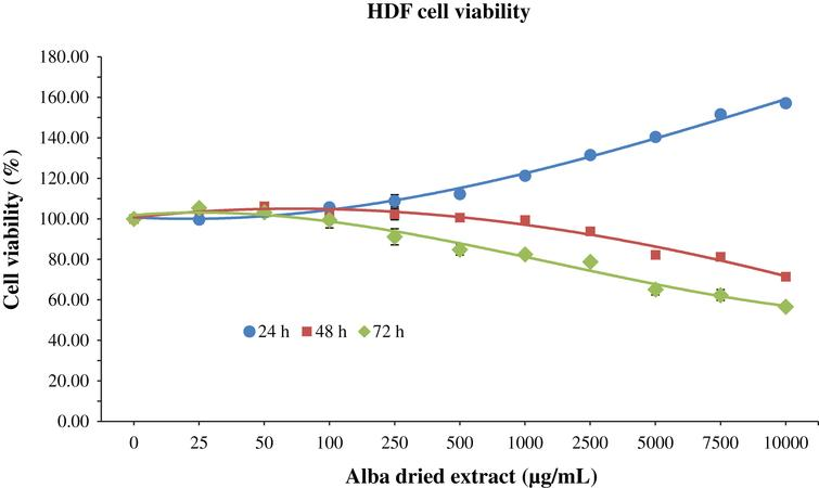 MTT assay for the determination of cell viability in HDF cells treated with different time-concentrations of strawberry extracts. Data are expressed as mean values±SD. Values belonging to the same set of data with different superscript letters are significantly different (p < 0.05).